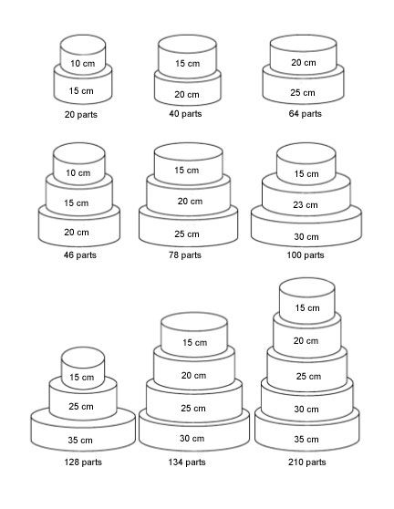 Combien de parts dans un gâteau ? | cerfdellier le blog