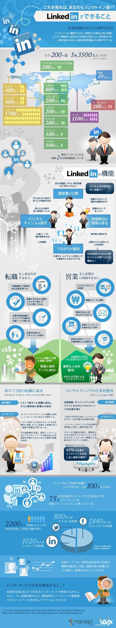 about Linkedin (Japanese)