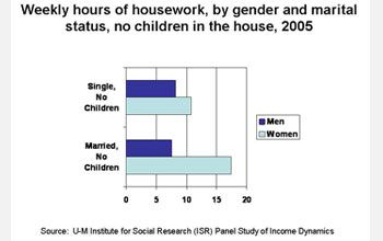 Husbands Create 7 Hours Of Extra Housework A Week According To Study Housework Marital Status Marriage Vows