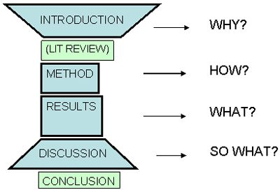 Pin By Katie Zaidel On Good Ideas Research Skills Academic Writing Scientific Writing