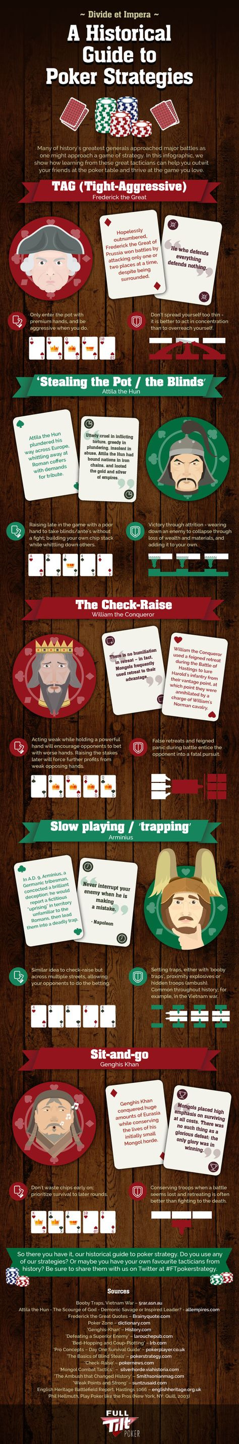 A Historical Guide to Poker Strategies   #infographic #Poker #Game