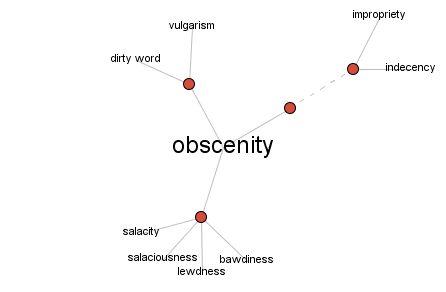 Scen Synonym