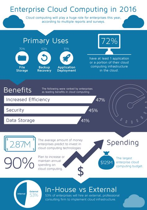 Cloud Computing in 2016 #Infographic says: #CloudComputing is beneficial for an enterprise that increases efficiency, provides secure storage for critical business data. Call:(888) 509-1197