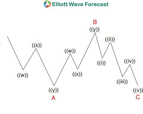 Learning Flat Elliott Wave Structure Educacao Financeira Financeira