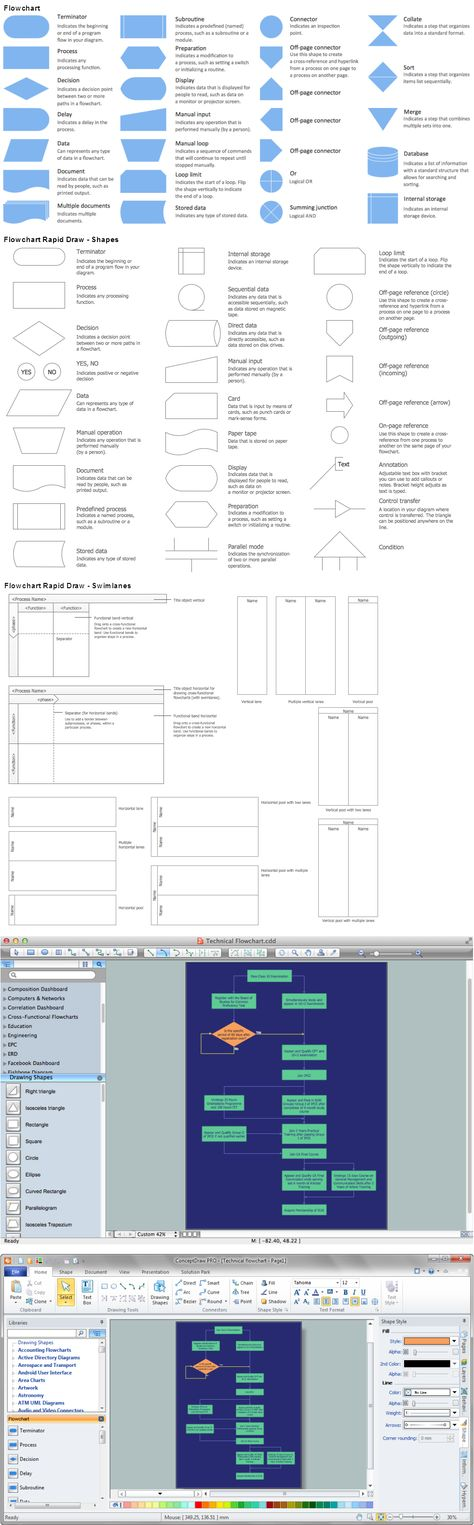 ConceptDraw Samples Business processes u2014 Flow charts Sample - flowchart templates for word