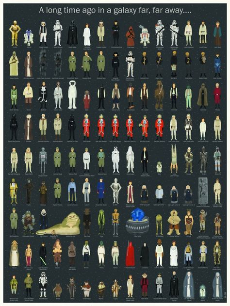The 18″ x 24″ poster shows nearly every character in the first Star Wars trilogy, arranged in the order of their appearance.