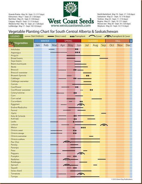 Planting chart for South Central Alberta & Saskatchewan
