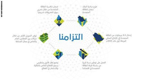 بالصور رؤية السعودية 2030 تشرح استراتيجية المستقبل عبر الانفوجرافيك Cards Words Infographic