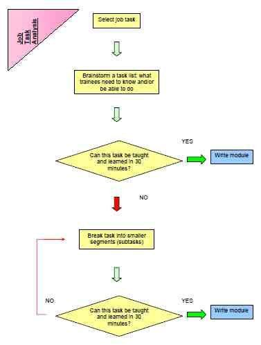 Job Task Anaysis - Good PDF demonstrating the job task analysis - job analysis