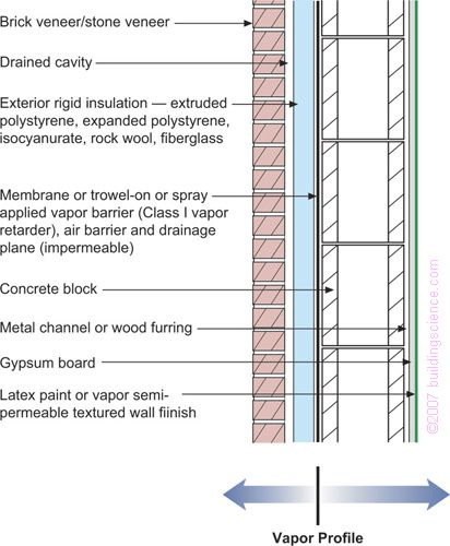 Concrete Block With Exterior Insulation And Brick Or Stone Veneer Applicability All Hygro Thermal Regions Exterior Insulation Roof Cladding Rigid Insulation