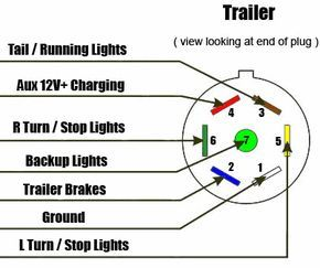 How To Connect 7 Way Trailer Rv Plug Diagram Video Aj S Truck Trailer In 2020 Trailer Light Wiring Trailer Wiring Diagram Diagram