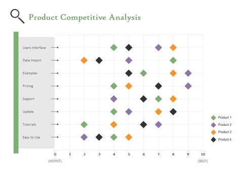 15 best Chart images on Pinterest Charts, Data visualisation and - competitor analysis report