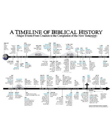 Pin By Lynda Taylor On Bible Study In 2020 Bible Timeline Bible Study Verses Bible