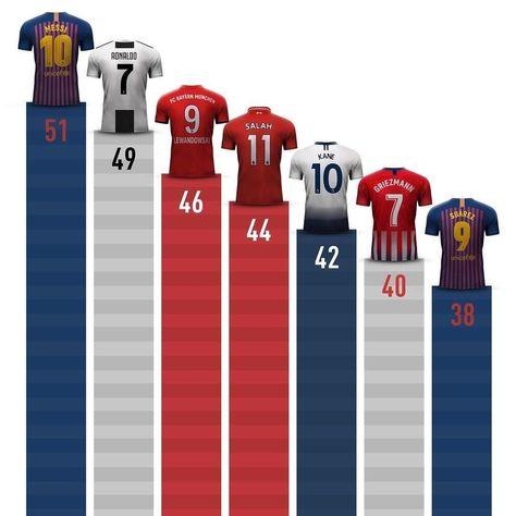 Top goalscorers of 2018