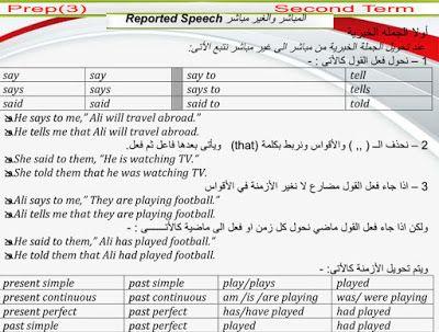 شرح قواعد الصف الثالث الاعدادى الترم الثانى و تدريبات وافيه على كل قاعدة 2019 Reported Speech To Tell Speech