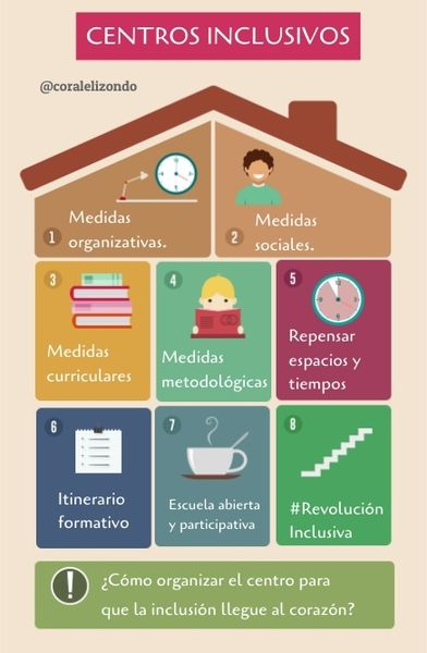 Genial Ly Flipped Classroom Elearning Learning