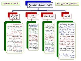 النحو والصرف لطلبة الثانوية العامة في مخططات ذهنية موضوعات المستويات الأول والثاني والثالث والرابع في الأدبي التخصص Learning Arabic Islam Beliefs Learning