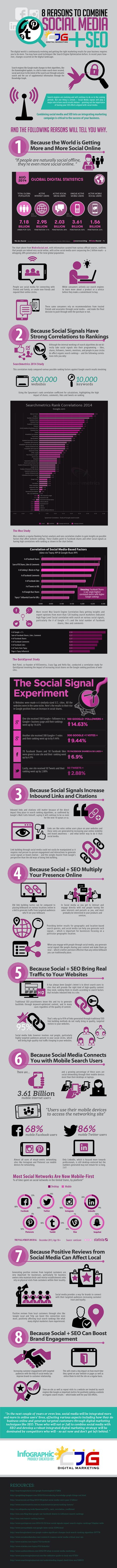 Hola: Una infografía con 8 razones para combinar Redes Sociales y SEO. Un saludo Embedded from CJG Digital Marketing