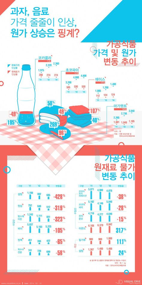 #InfographicsDesign
