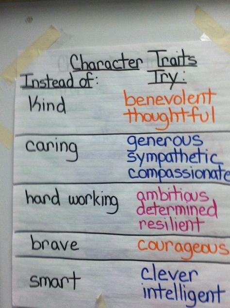 Character Traits - word substitutes