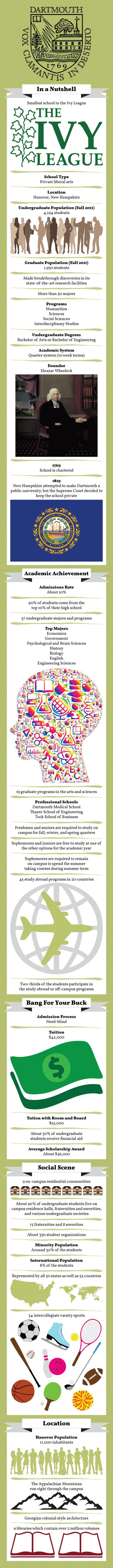 Dartmouth College #Infographic - Re-pin to share. :)
