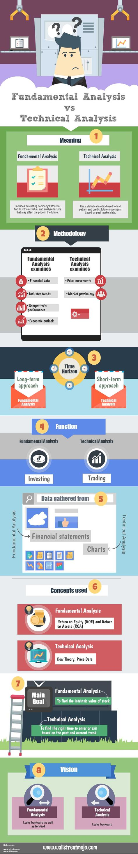 Choosing a correct path to invest in stock market means planning a better future.  Though in today's time many of you must be in a confusion when it comes to choosing some wise career opportunities. Here is a quick infographic explanation  to those who are in dilemma whether to go for fundamental analysis vs technical  analysis.