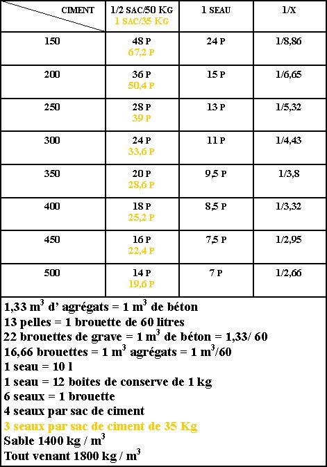 Masse D 1m3 De Beton Forum Maconnerie Facades Dosage Ciment Ciment Et Fabrication Meuble