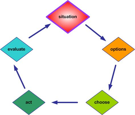 i saw this and automatically thought of the purchase decision  decision making process in management decision making law example essay the decision making process