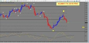 R199 Agimat Fx 2018 Pro Mt4 Forex Trading Forex Trading
