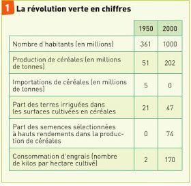 Cap Sur Le Dossier D Histoire Geo La Revolution Verte En Inde Nourrir Les Hommes Revolution