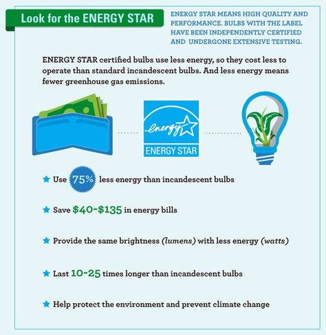 Lighting facts: Did you know that 70% of lightbulbs in the