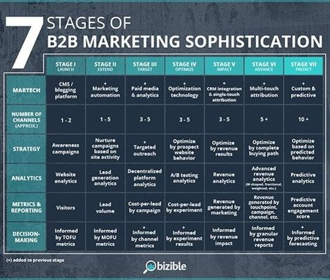 7 Stages of B2B Marketing Sophistication [Which Level Are You?]