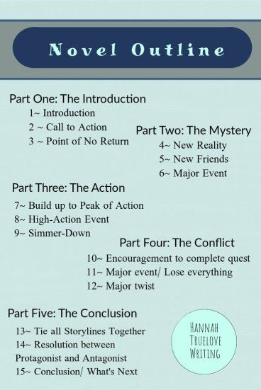 How To Outline Your Novel - H.R. Truelove Writing Tips