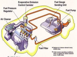 Fuel System Related Problems Not Always Easy To Solve Repair Auto Repair Car Maintenance