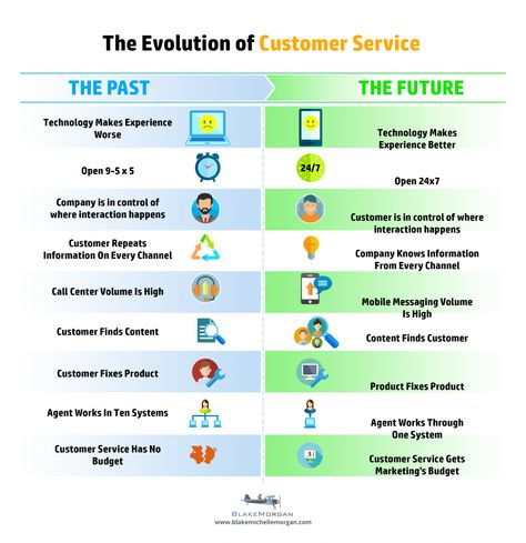 what does good customer service mean to you