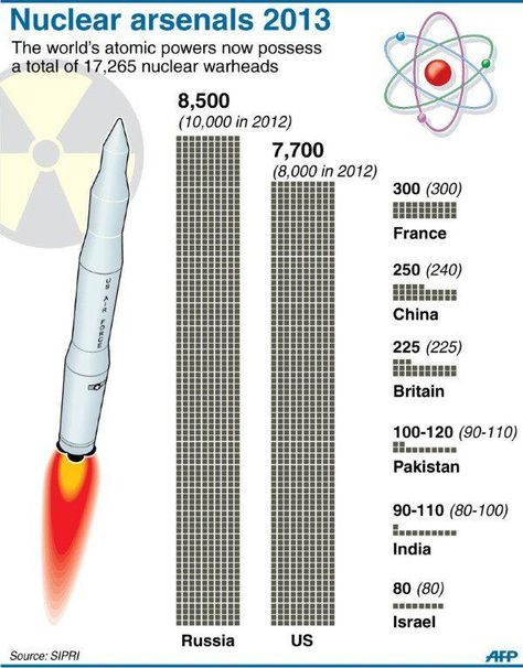 Twitter / AFP: #INFOGRAPHIC: Nuclear warheads ...