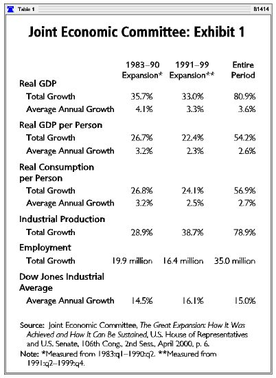 an analysis of reagans economic policies Ronald reagan: impact and legacy essay example - during the 1980's ronald reagan, a former actor, was president while george h bush as vice president they served two consecutive terms in these eight years they brought the conservative tide to a forefront, partook in the horror of the tiananmen square massacre, and established the famous.