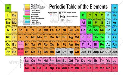 Periodic Table of Elements Periodic table, Font logo and Fonts - best of periodic table of elements vector