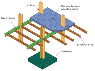 Pin By Saad Iqbal On Civil Engineering Iamcivilengineer Com Beams Secondary Kids Rugs