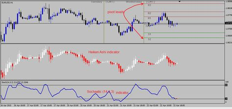 Pin On Free Forex Trading Signals Daily