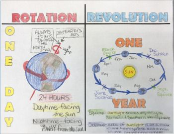 Rotation Vs Revolution Science Doodle Learn Notes Science