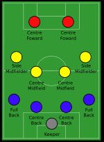 How To Play Soccer: The Basics, Fundamentals, and Essentials; includes videos and links to other resources for more in depth information