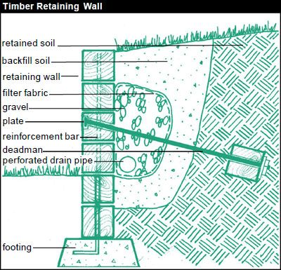 retaining wall drainage membrane material rock timber good hold terraces avoiding erosion problems however professional permit create