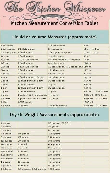 Conversion Charts  Cooking Measurements Measurement Conversion