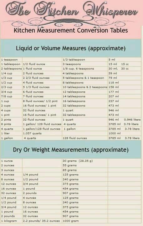 Measurement Conversion Chart  Looks Delish Misc
