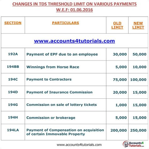 Pin By Accounting Taxation On Income Tax Income Tax Return