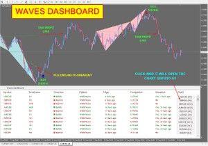 R102 Wolfe Waves Dashboard Indicator Mt4