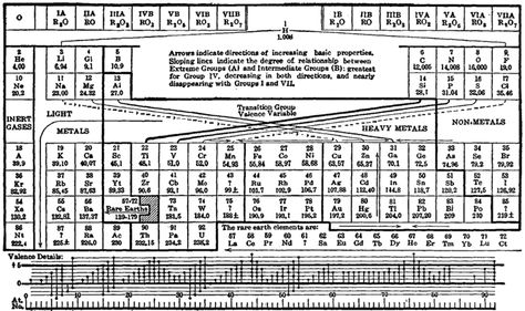 1925 Demingu0027s Periodic Table Chemistry History Pinterest - new periodic table w atomic number