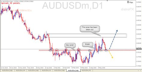Audusd Trading Plan Buy Signal 21 05 2015 Price Action Analysis