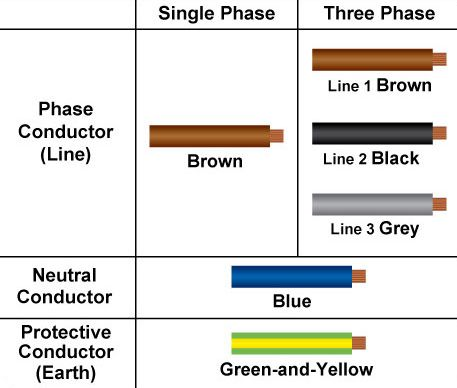 new cable colour code for electrical installations cable electrical color codes house wiring electrical house wiring color code #7